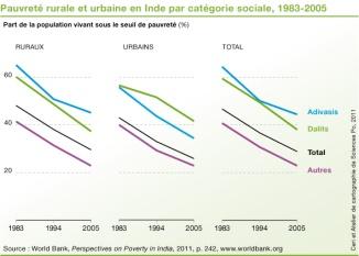 15_4_pop_pauvrete_categoriessociales_inde_1983-2005-01