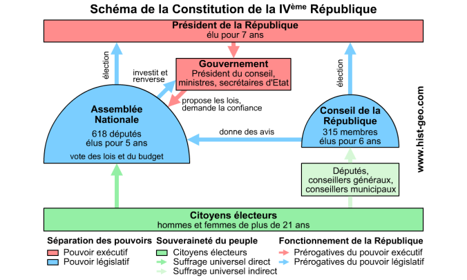 IV republique