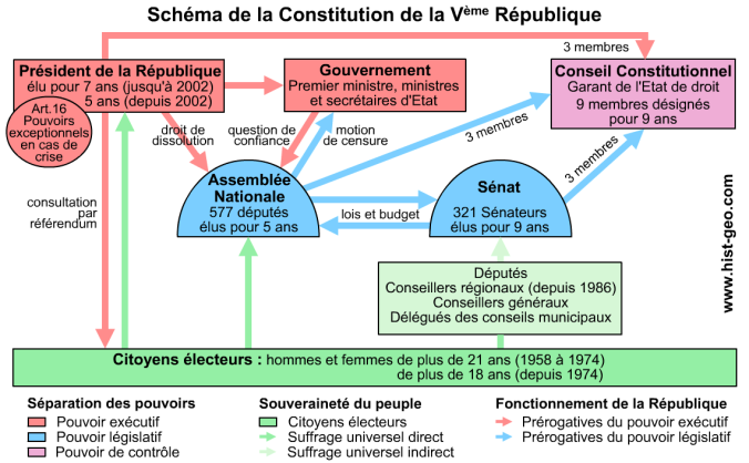 V republique